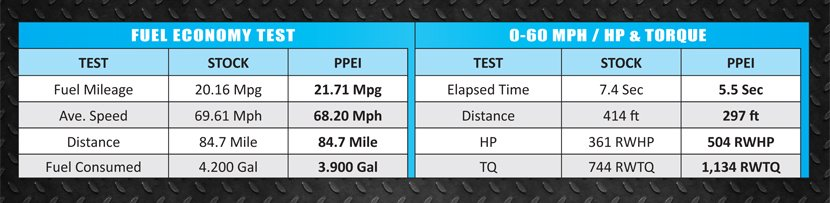 PPEI Custom Tuning - AutoAgent 2 for 2010+ 6.7L Dodge Cummins Diesel