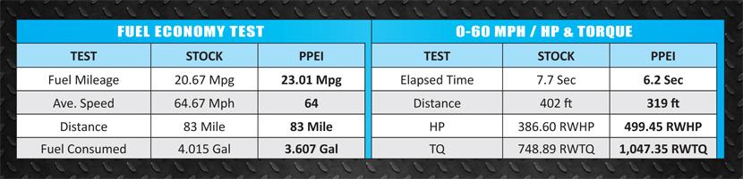 PPEI Custom Tuning - AutoAgent 2 for GM 6.6L LML Duramax