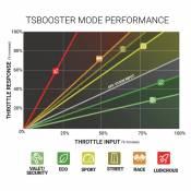 BD Diesel Performance - BD - Throttle Sensitivity Booster V3.0 - 2007-2020 Dodge 6.7L - 2011-2020 Ford 6.7L - Image 2