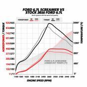 BD Diesel Performance - 6.7L POWER STROKE SCREAMER TURBO - FORD 2015-2016 F250 / F350 PICK-UP - Image 4