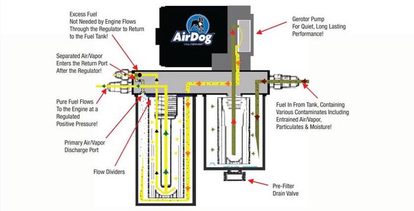 Airdog wiring diagrams