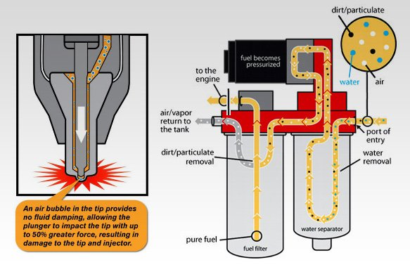 The inner workings of a fass system